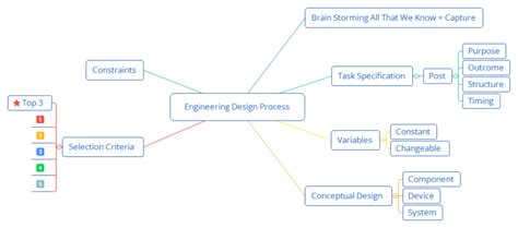 Engineering Design Process: XMind mind map template